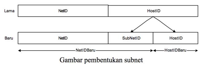 proses Subnet